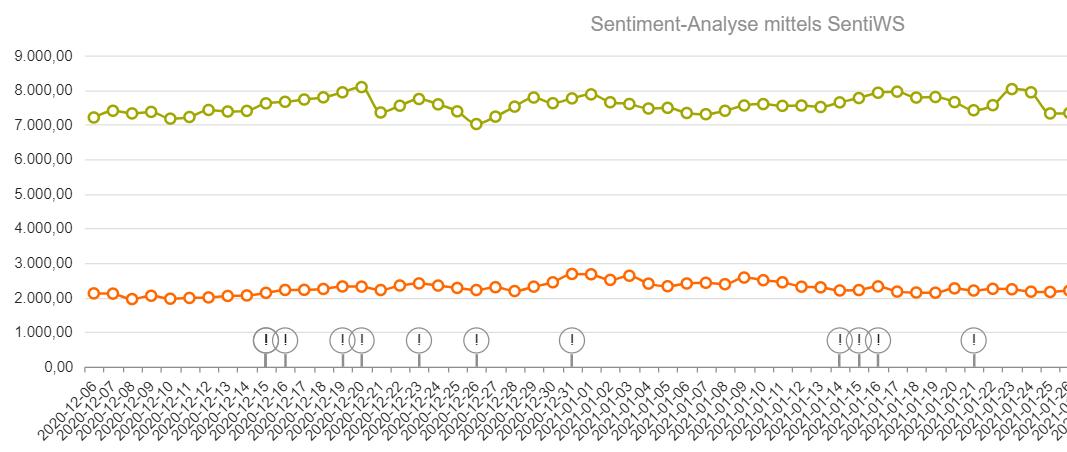 Grafik 3: Sentiment-Detection im diskursmonitor LIVE-Korpus